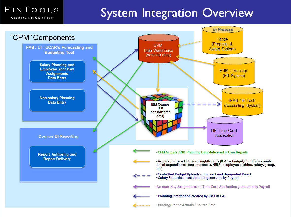 Diagram of ucar system integration relationships as pertains to diagram of ucar system integration relationships as pertains to cpm ucar budgeting forecasting and reporting tools ccuart Image collections